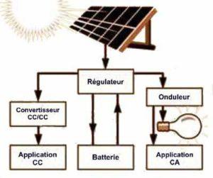 chauffage a panneau solaire